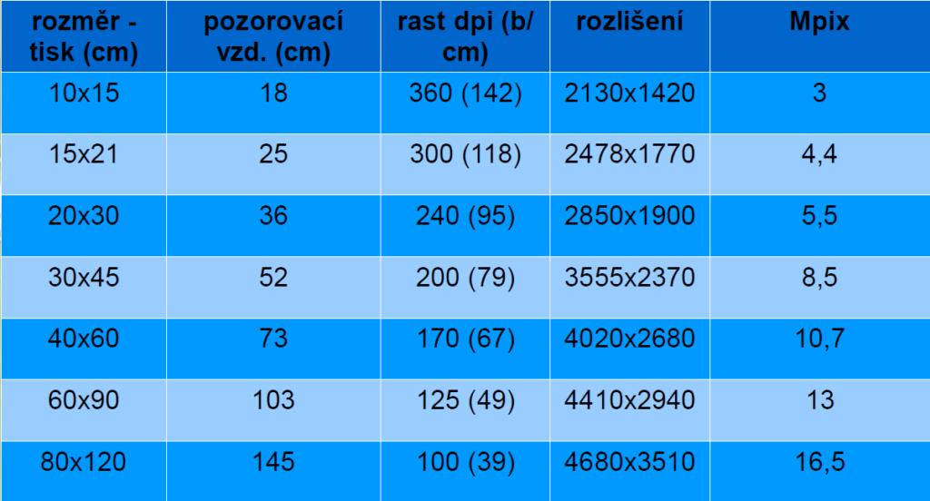 Tabulka-tisk-rozmery-dpi-1024x552.png